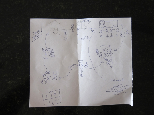 Poonam's sketch of the recycling cycle in Bangalore.