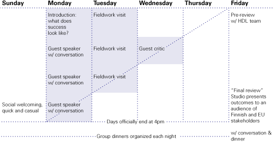 The actual schedule for each of the studio weeks was something like this