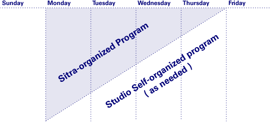 The basic outline of the week starts with stuff HDL arranged ahead of time and ended with a self-directed schedule