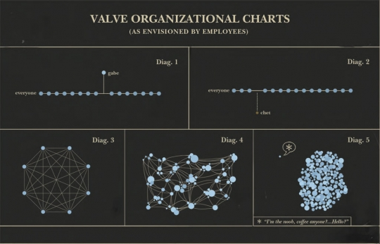 Org charts by Valve employees. Source: Valvesoftware.com